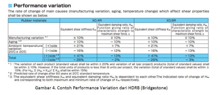 8 Performance Variation